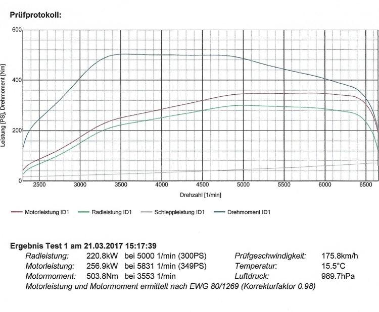 Leistungsprüfstandsbericht- Subaru Impreza WRX STI RSC