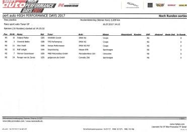 sportauto High Performance Days Ergebnisse Finallauf 2017 Tuner Grand Prix, RSC Racing, RevolutionSportsCar 2